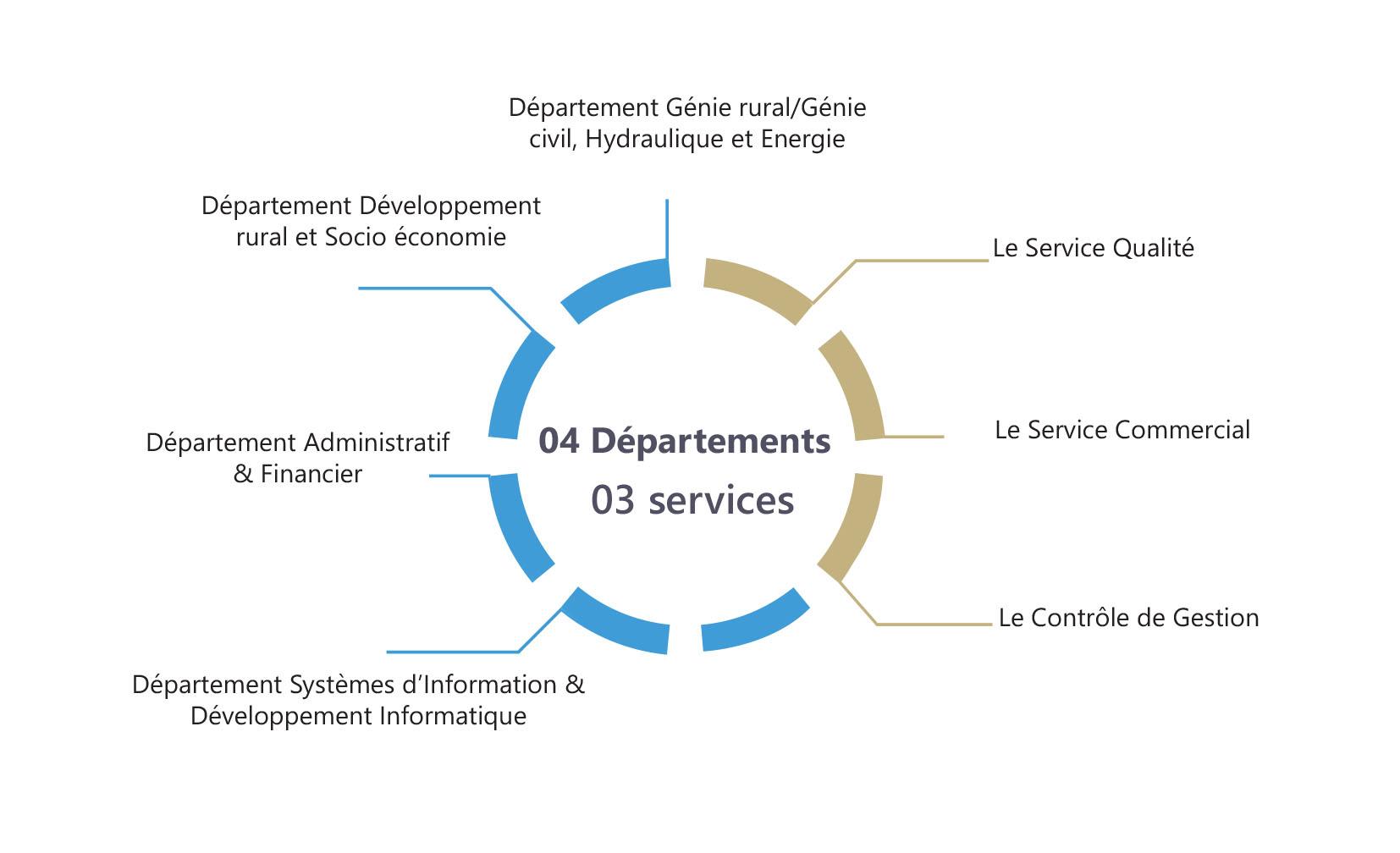 NOS DEPARTEMENTS ET SERVICES